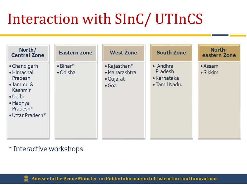 Interaction with SInC/ UTInCS