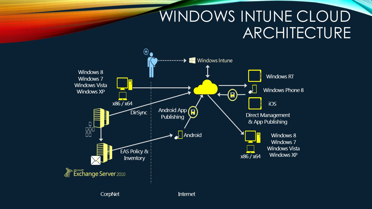 Howard a carter iii senior consultant microsoft for Windows 7 architecture