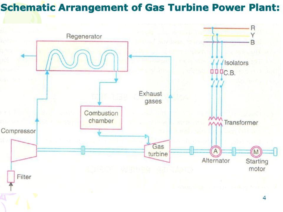 thermal power plant layout design power plant layout arrangement gas turbine power plant - ppt video online download