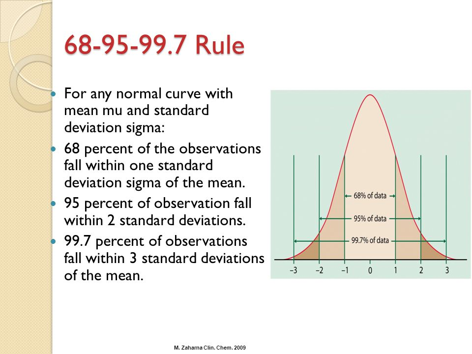 Rule For any normal curve with mean mu and standard deviation sigma: