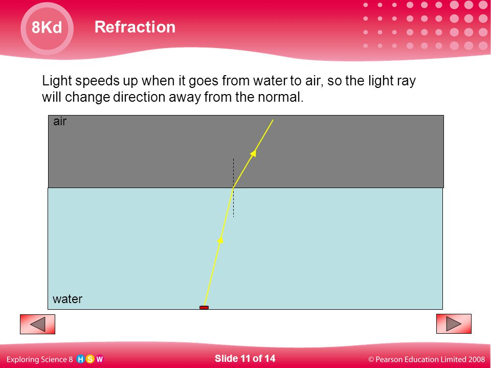 Light speeds up when it goes from water to air, so the light ray will change direction away from the normal.