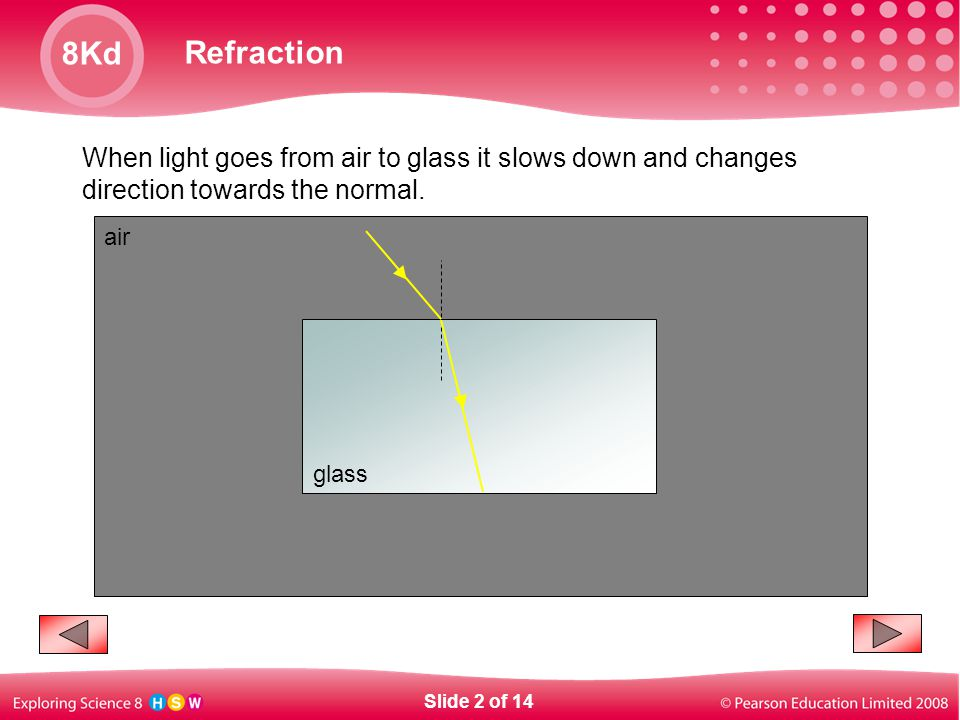 When light goes from air to glass it slows down and changes direction towards the normal.