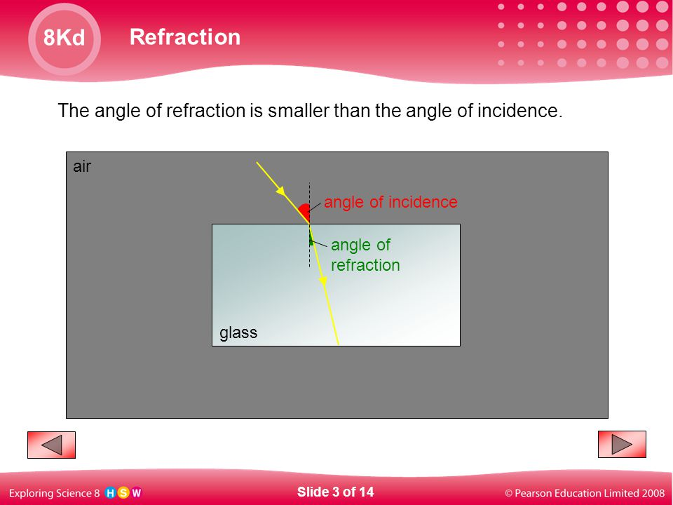 The angle of refraction is smaller than the angle of incidence.