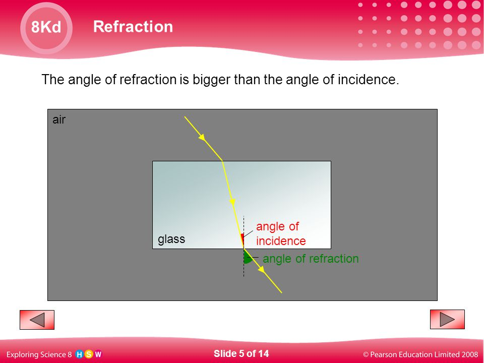 The angle of refraction is bigger than the angle of incidence.