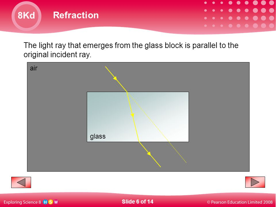 The light ray that emerges from the glass block is parallel to the original incident ray.