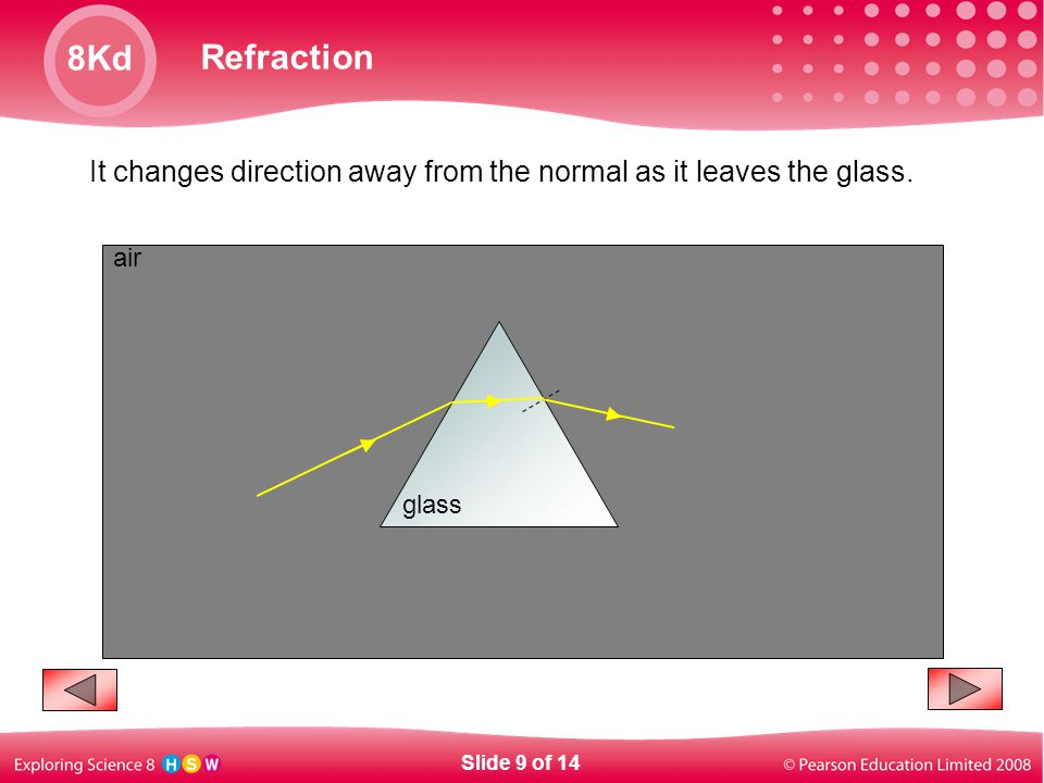 It changes direction away from the normal as it leaves the glass.