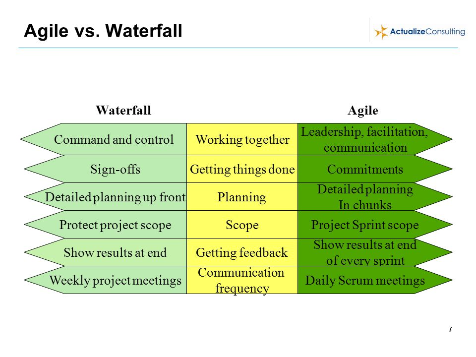 By jean ballard and kurt rasmussen ppt download for Why agile is better than waterfall