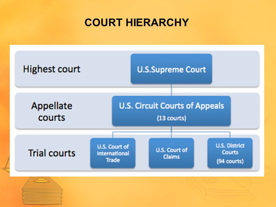 COURT HIERARCHY