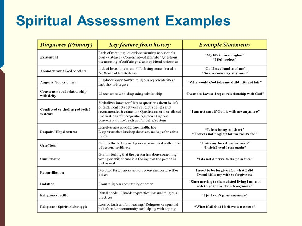 spiritual need assessment The spiritual assessment allows physicians to support patients by stressing empathetic listening,  after spiritual needs have been identified, .