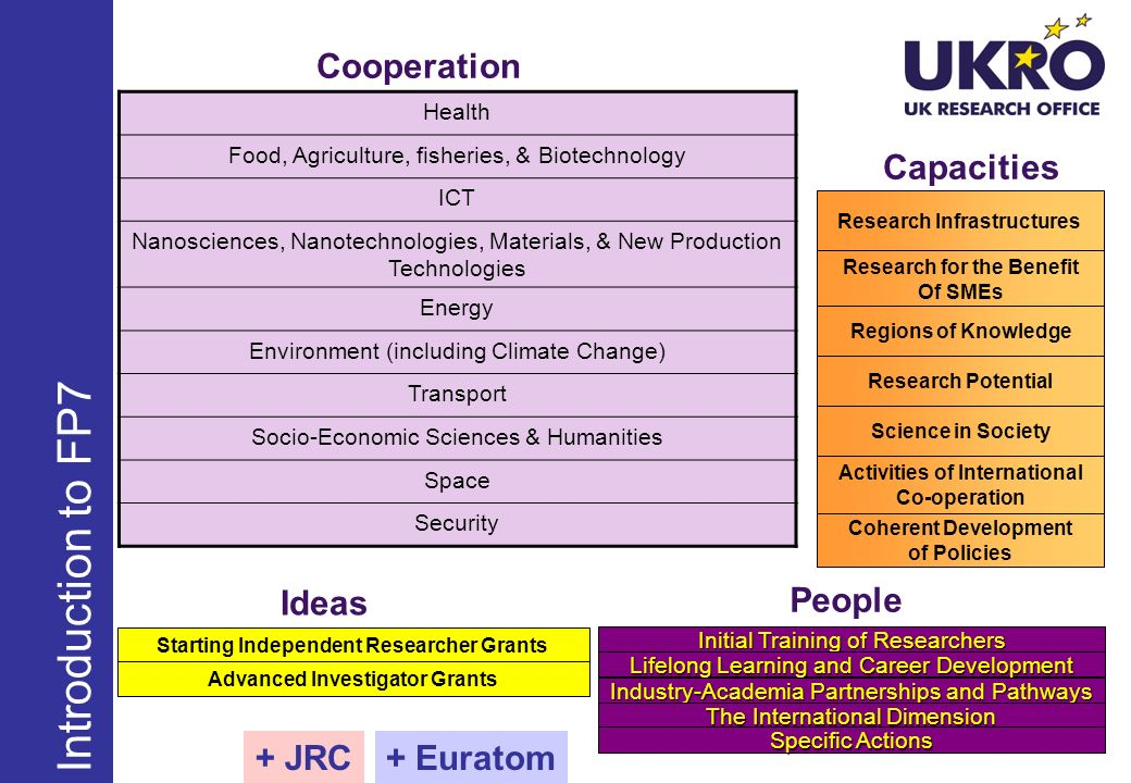 Introduction to FP7 Cooperation Capacities Ideas People + JRC