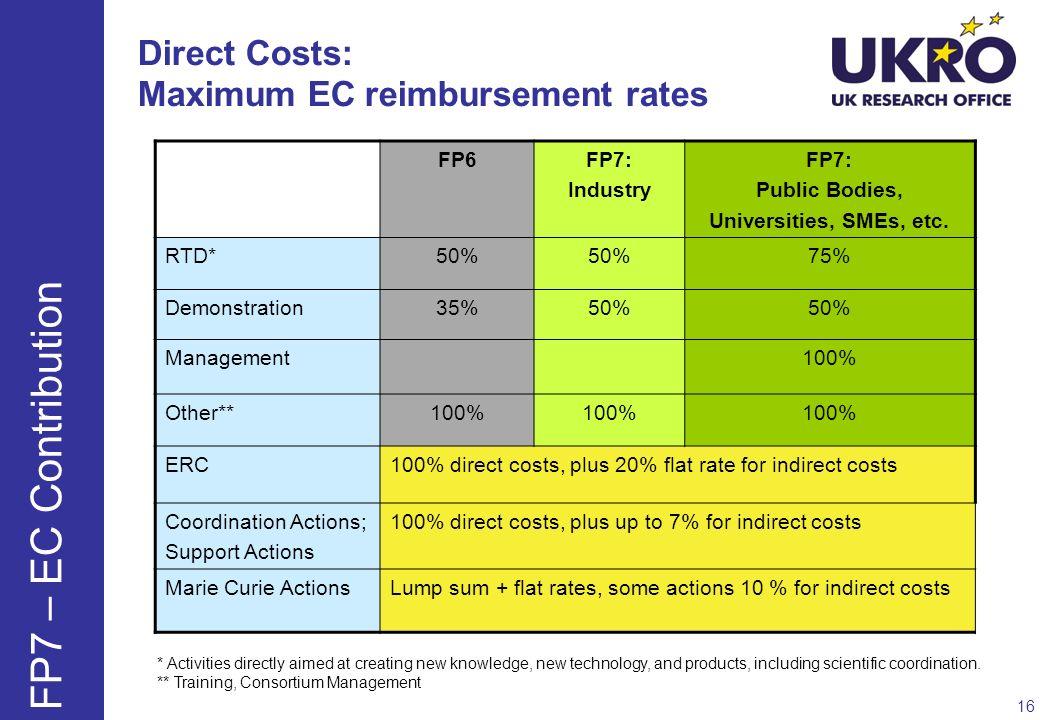 Direct Costs: Maximum EC reimbursement rates