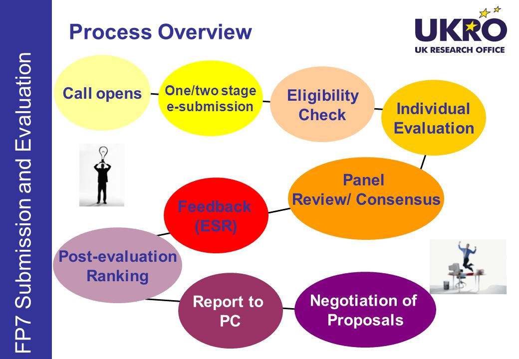 FP7 Submission and Evaluation