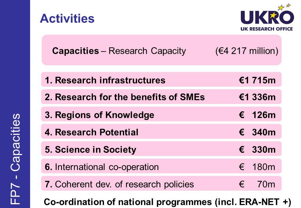 Activities FP7 - Capacities