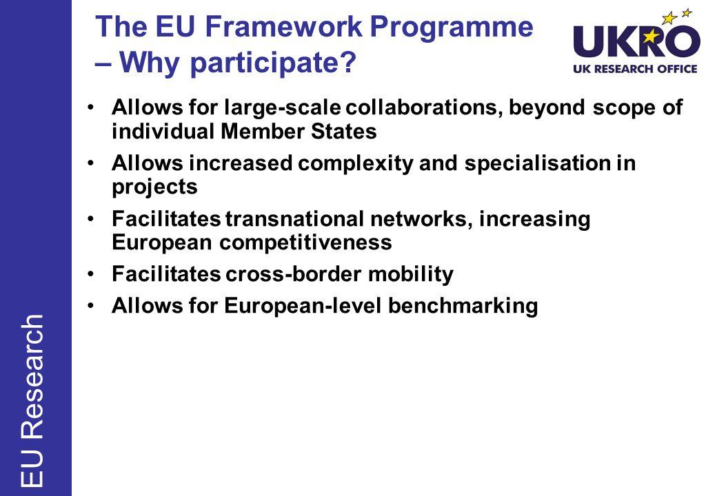 The EU Framework Programme – Why participate