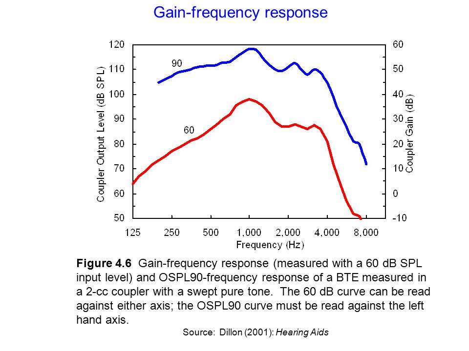 coupler measure how to read the frequency response curve axis