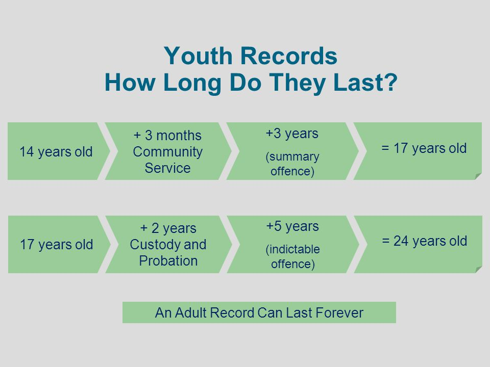 Youth Records How Long Do They Last
