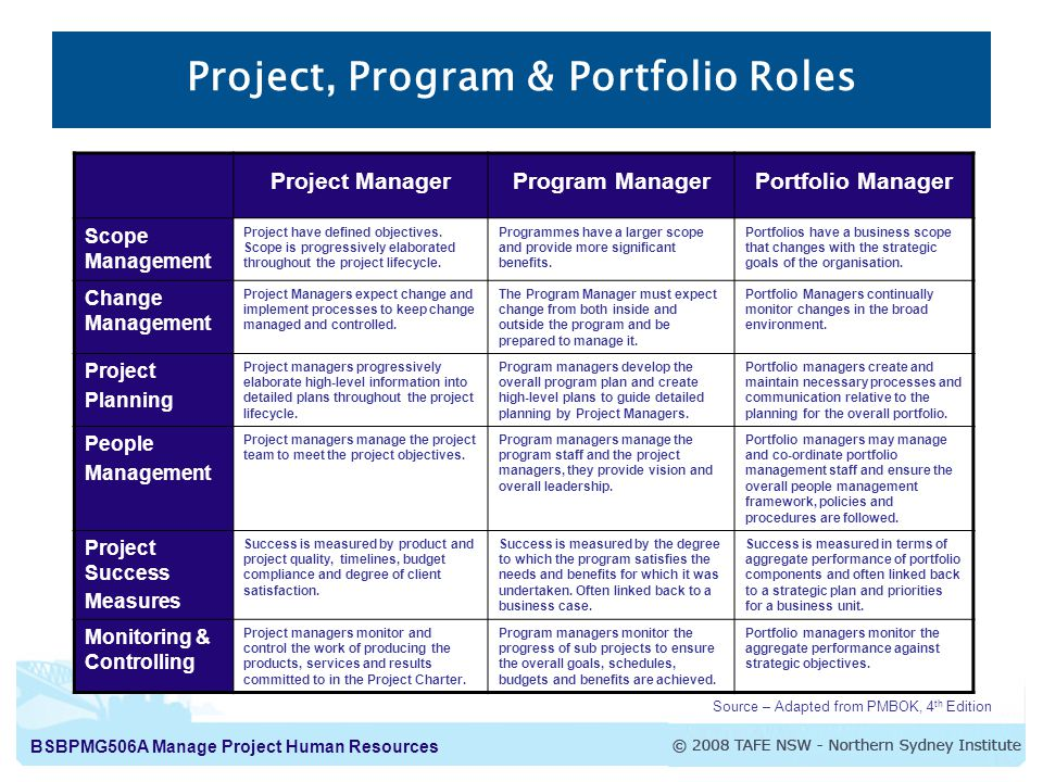 Project human resource management ppt video online download - Project management office objectives ...