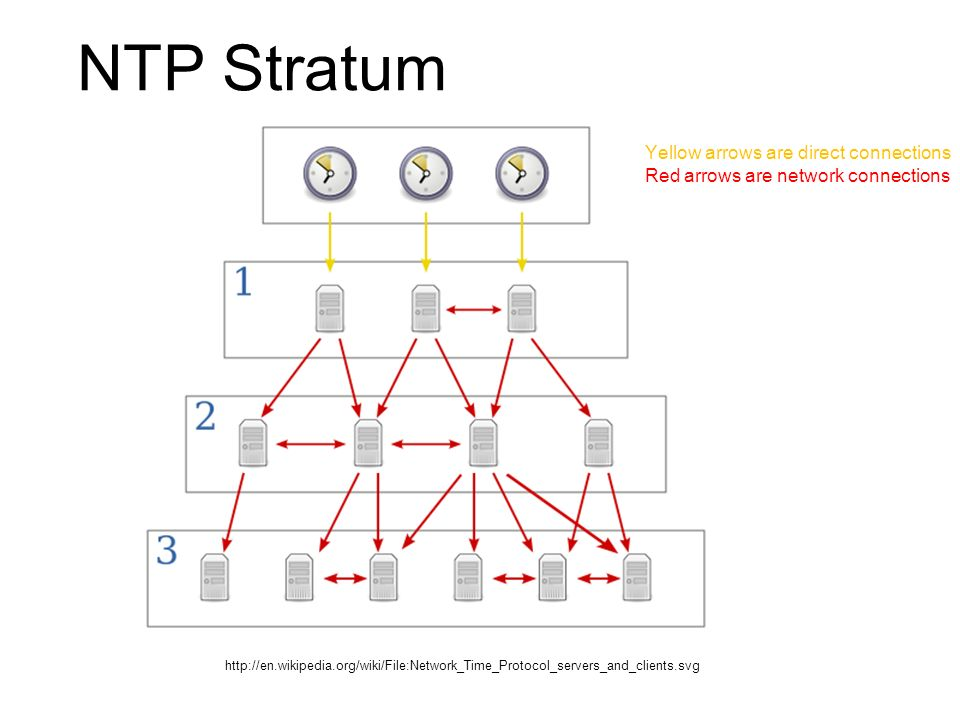NTP Stratum Yellow arrows are direct connections