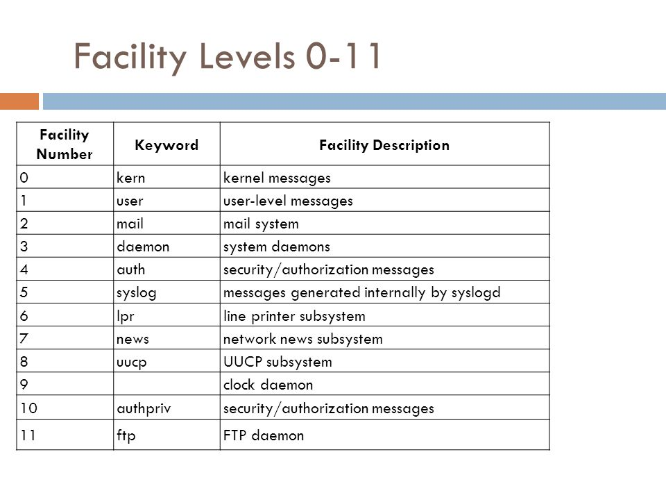 Facility Levels 0-11 Facility Number Keyword Facility Description kern