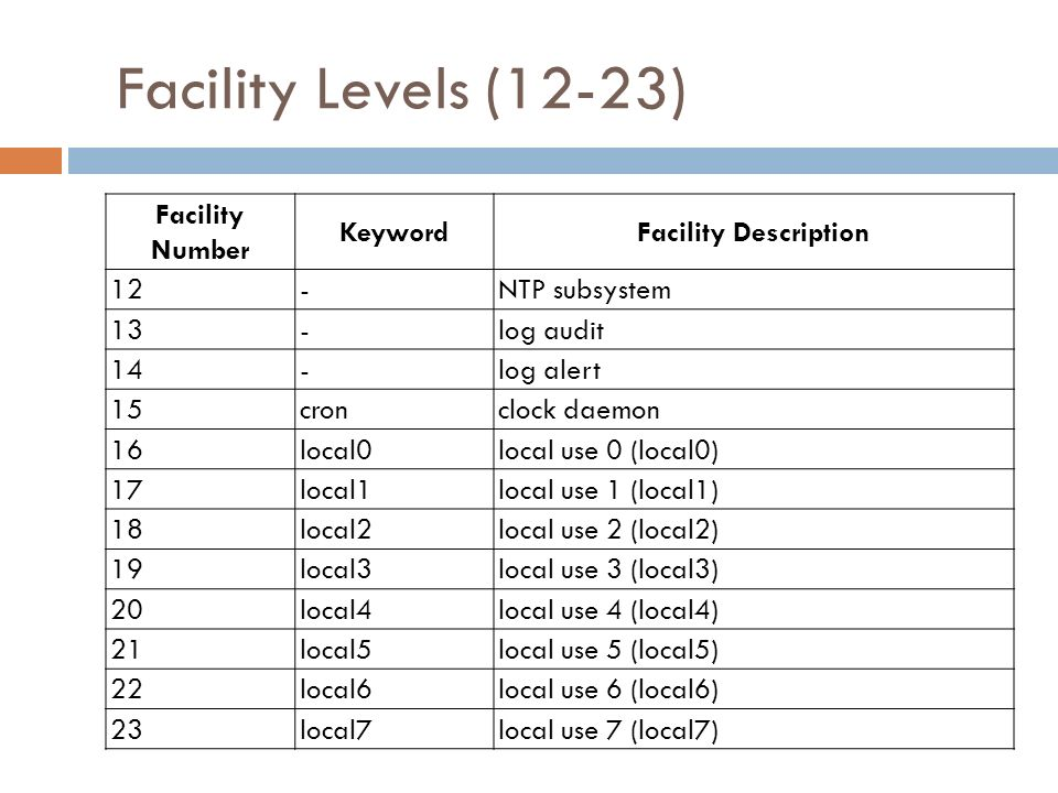 Facility Levels (12-23) Facility Number Keyword Facility Description