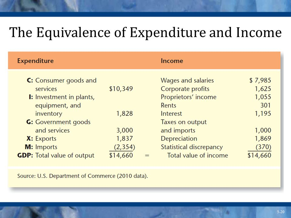 The Equivalence of Expenditure and Income