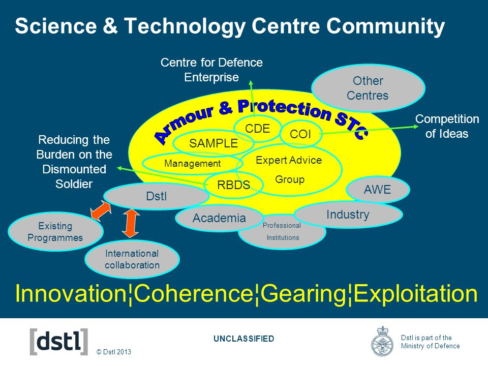Science & Technology Centre Community
