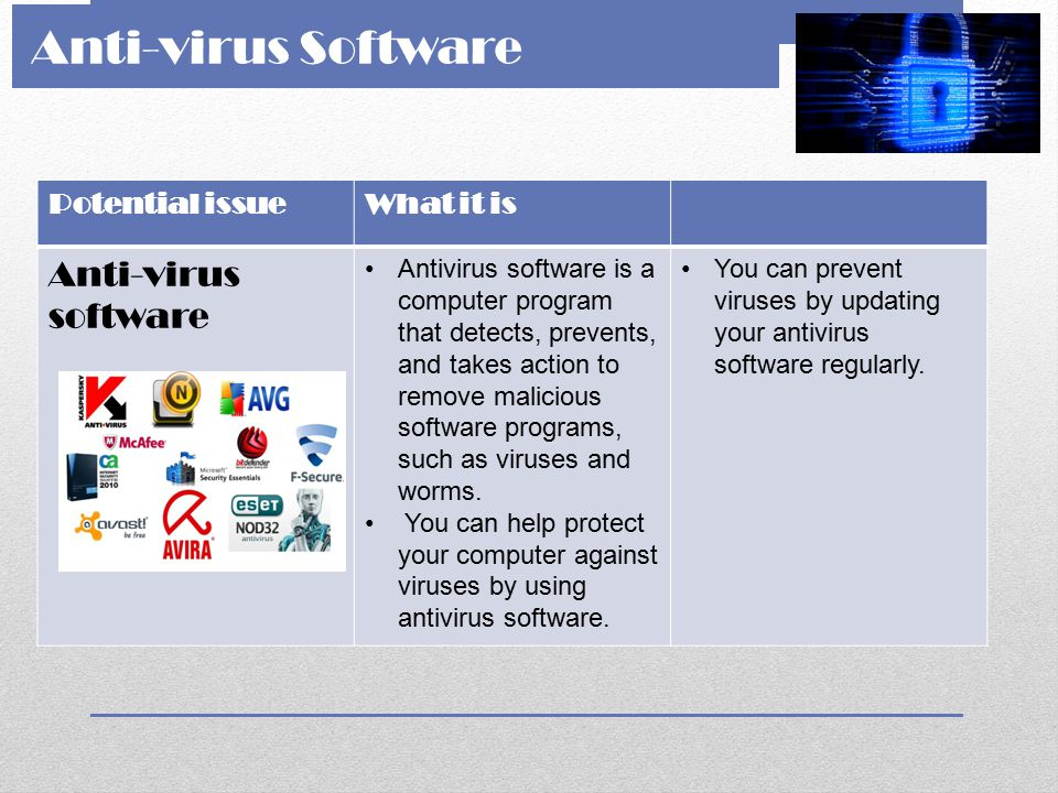 Anti-virus Software Anti-virus software Potential issue What it is