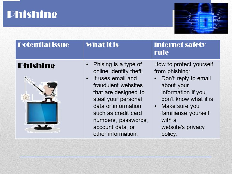 Phishing Phishing Potential issue What it is Internet safety rule