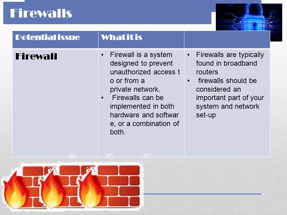 Firewalls Firewall Potential issue What it is