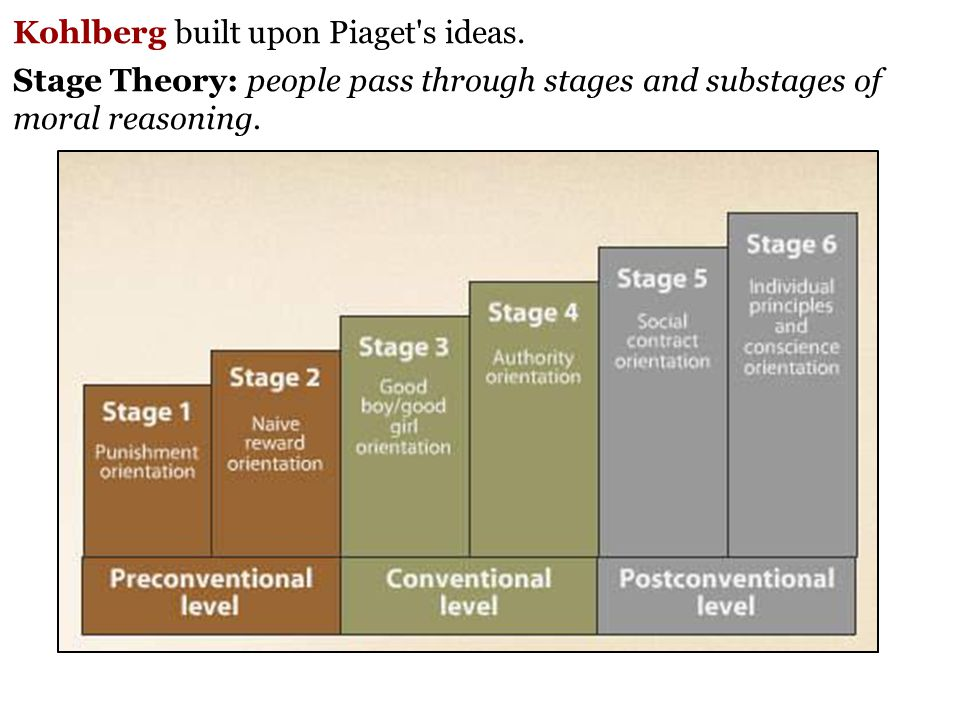 incorporating kohlberg's stages of moral