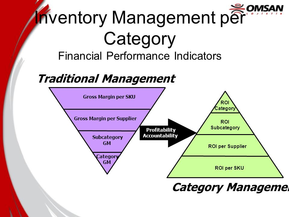 inventory management on performance D scope of the study the scope was focused on the inventory management problems, system used, relationship between inventory management and performance of company x malaysia.