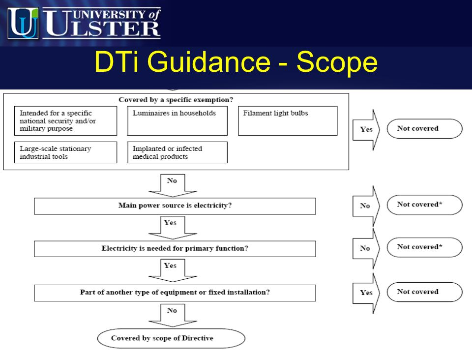 DTi Guidance - Scope