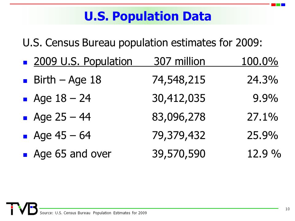 Marketing to Generatio...U.s. Census Bureau