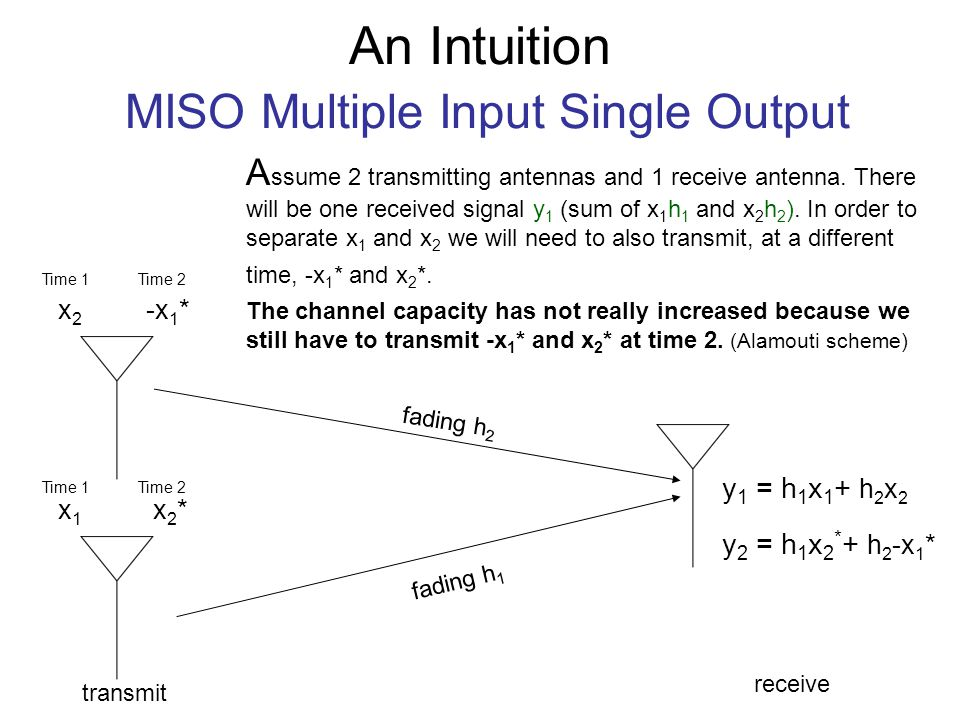 multiple input multiple output mimo For the conventional sar, the swath width and azimuth resolution are contradictions because of the limitations of minimum antenna area.