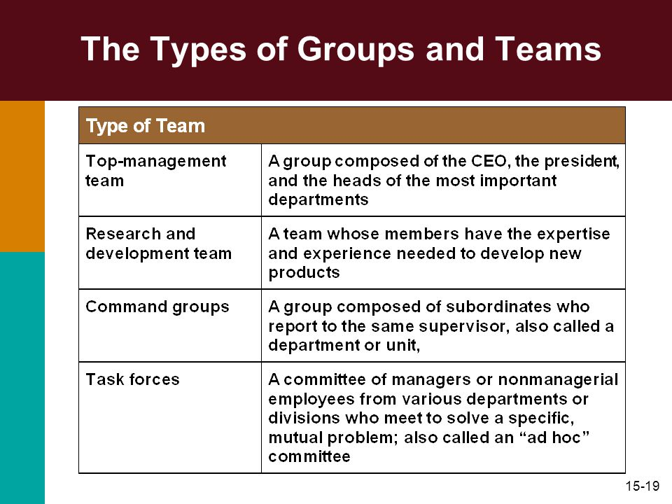 The Types of Groups and Teams