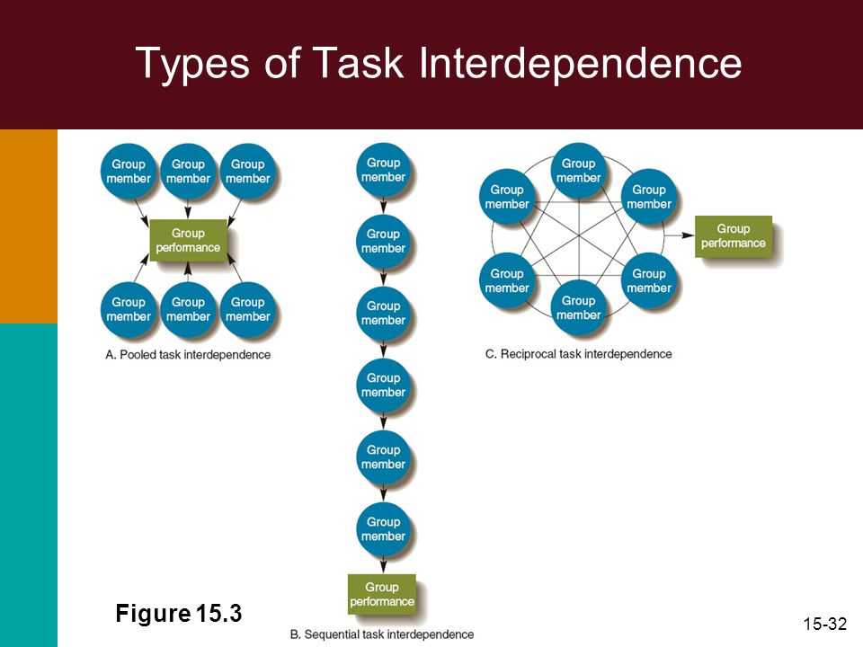 Types of Task Interdependence