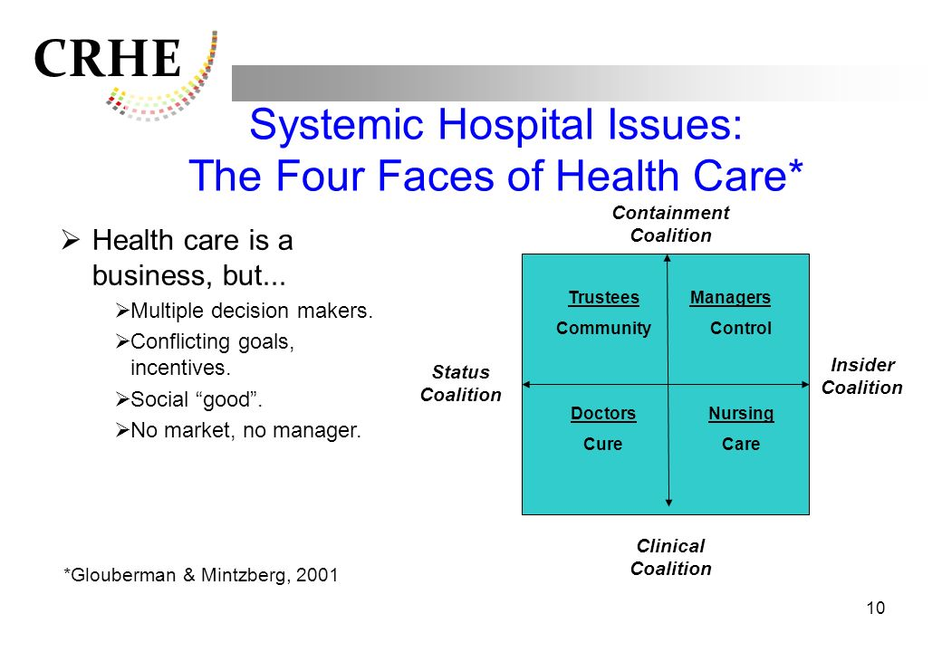 Systemic Hospital Issues: The Four Faces of Health Care*