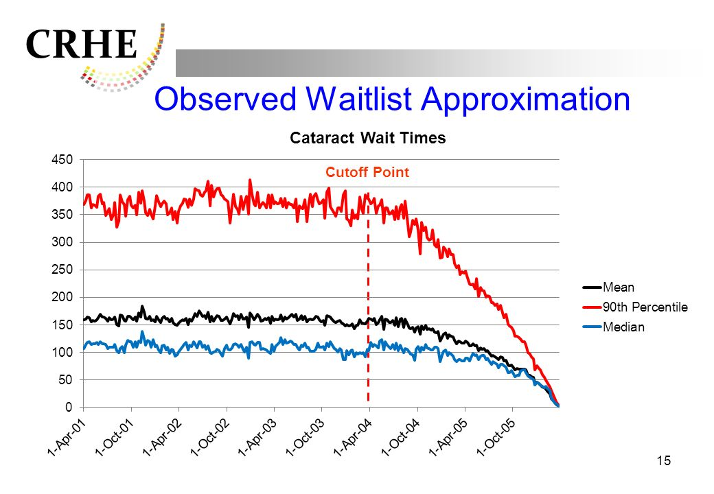Observed Waitlist Approximation