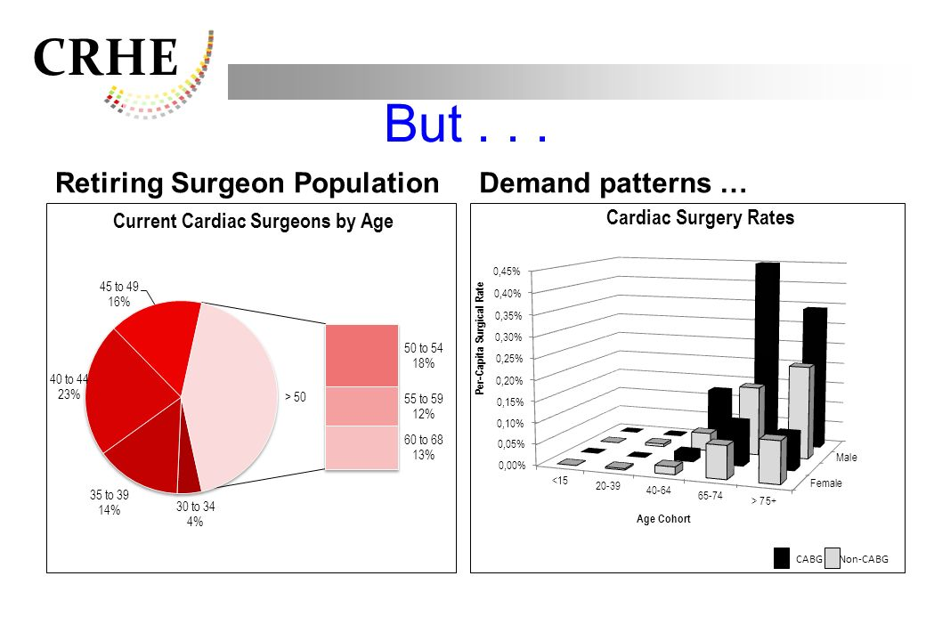 But . . . Retiring Surgeon Population Demand patterns … CABG Non-CABG