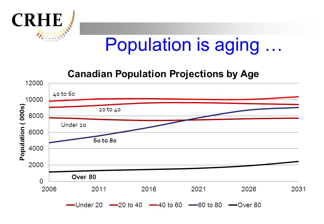 Population is aging …