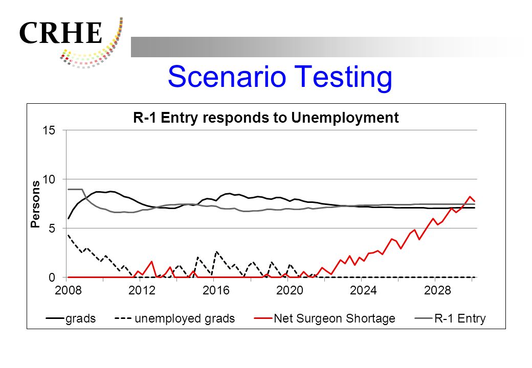 Scenario Testing Initial increase in unemployed pool (grads) –currently in the pipeline Reduces enrolment.