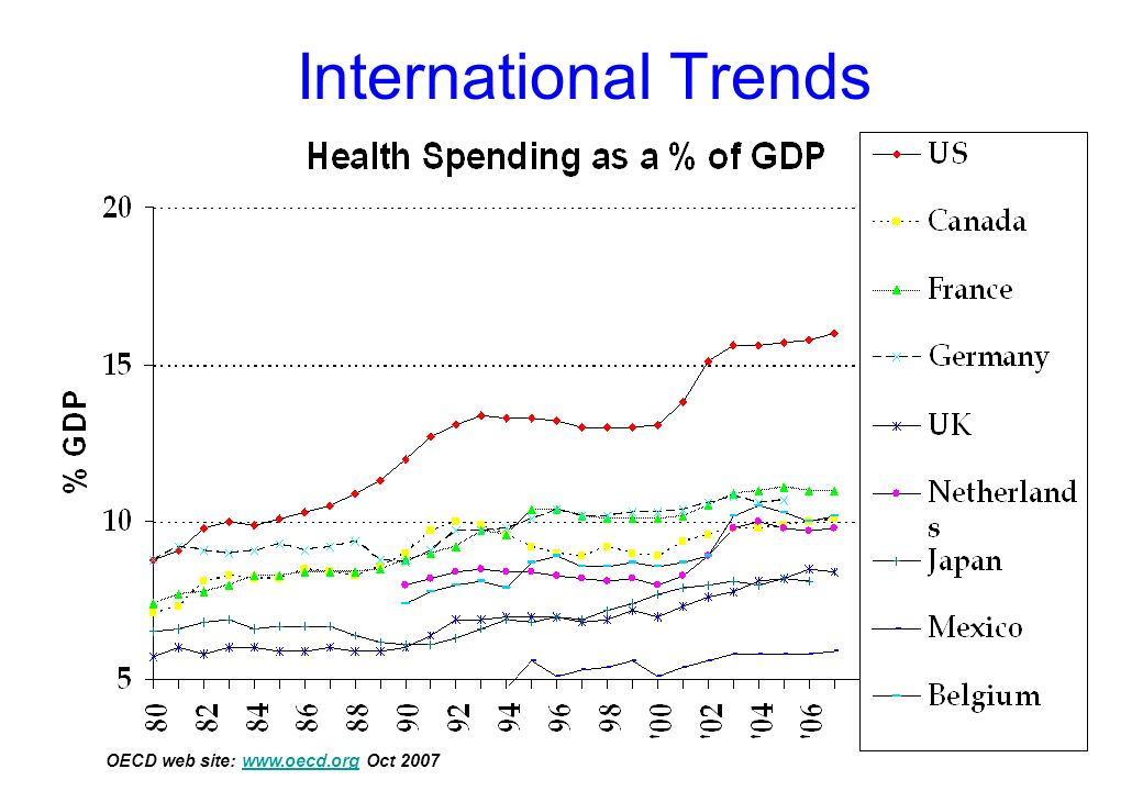 International Trends Centers for Medicare & Medicaid Services is predicting 17.7% by 2012. Before 1971, Canadian & US systems were the same.