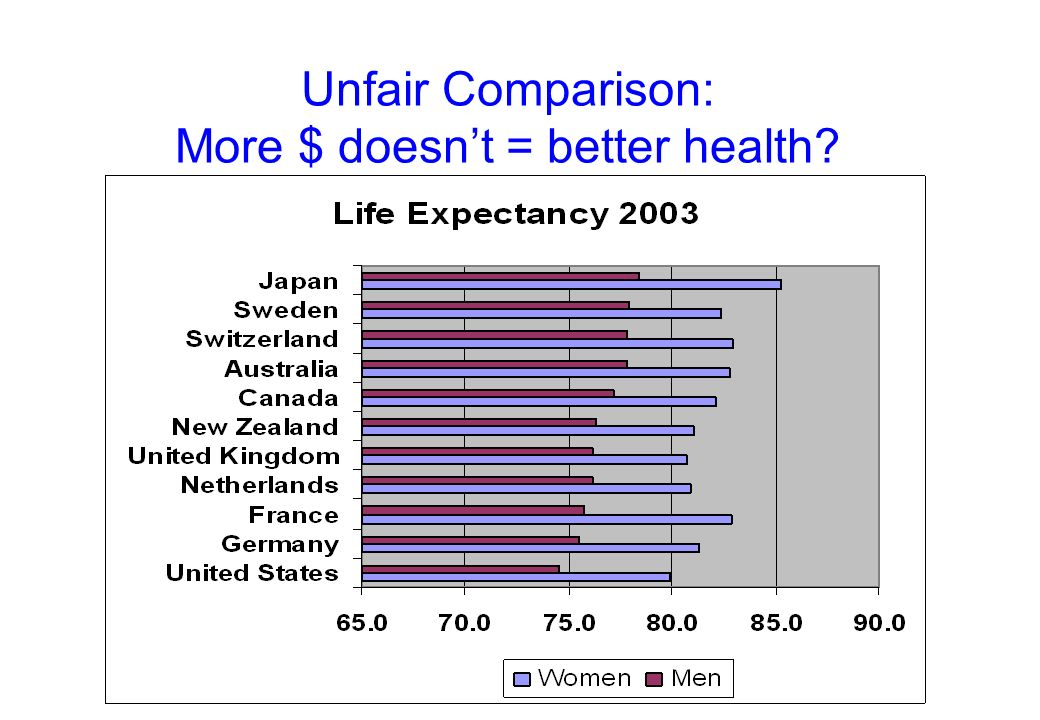 Unfair Comparison: More $ doesn't = better health