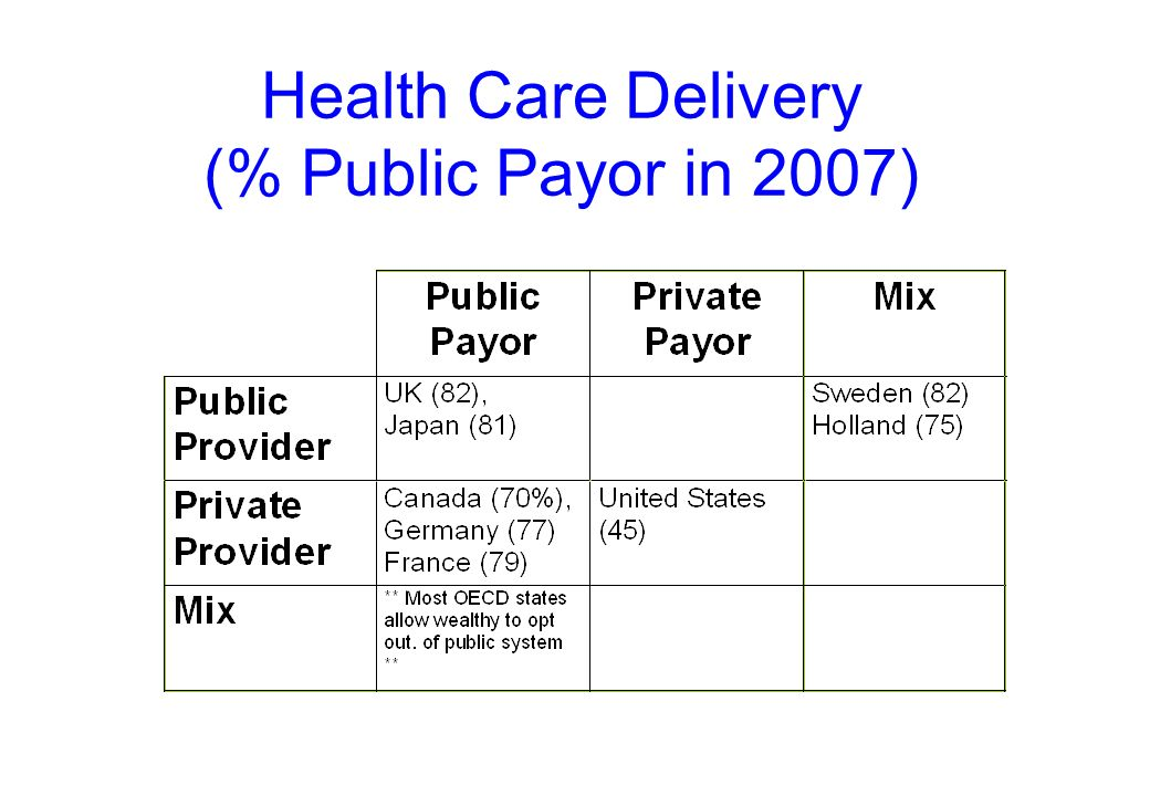 Health Care Delivery (% Public Payor in 2007)