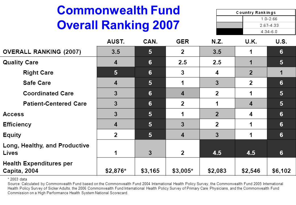 Commonwealth Fund Overall Ranking 2007