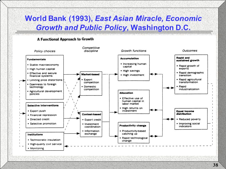 Asian miracle economies east