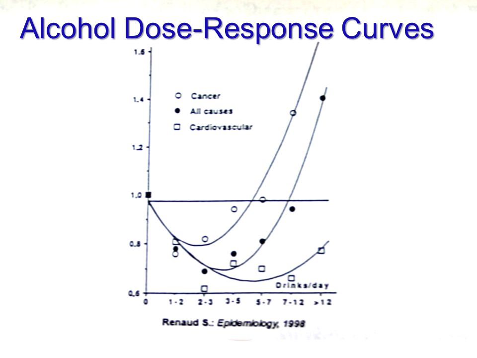 klonopin and alcohol dose response curve