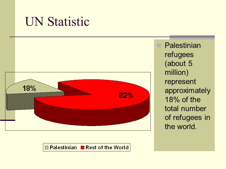 UN StatisticPalestinian refugees (about 5 million) represent approximately 18% of the total number of refugees in the world.