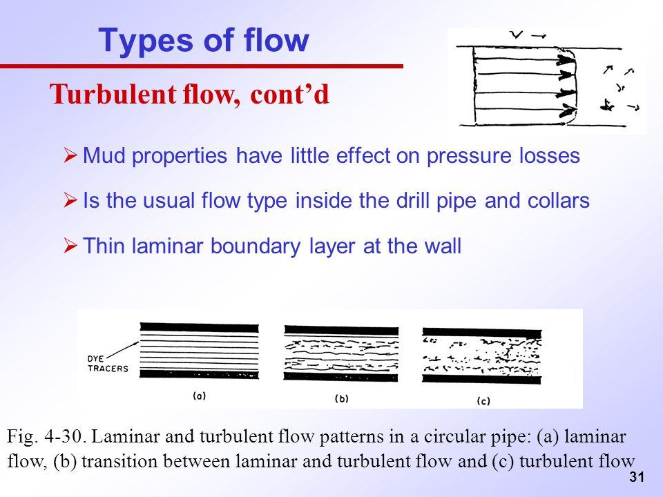 Airflow - Wikipedia