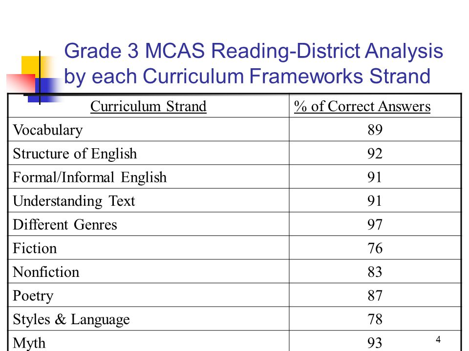 analysis of english curriculum A critical comparison of the 1994 and the 2006 english language teaching curricula (a critical discourse analysis) by: e elis aisah 1 abstract this research reports the comparison of the 1994 and the 2006 elt curriculum, particularly based on mts negeri ciranjang's perception.